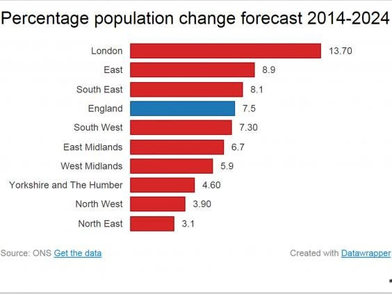 London population predicted to near 10 million within a decade as ...