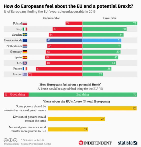Euroscepticism on the rise across europe as analysis finds eu brexit statistag publicscrutiny Choice Image