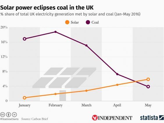 solar-coal.jpeg