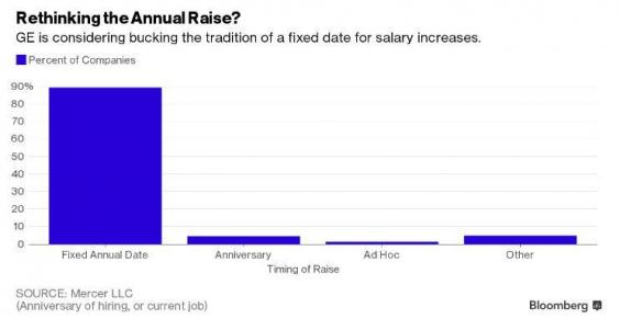 Say goodbye to your annual pay rise the independent bloomberg pay raise chartg ccuart Gallery