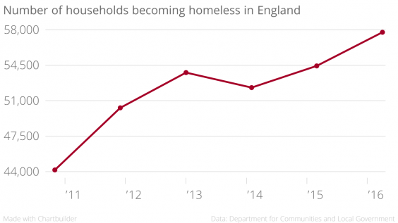 number_of_households_becoming_homeless_in_england_england_chartbuilder.png