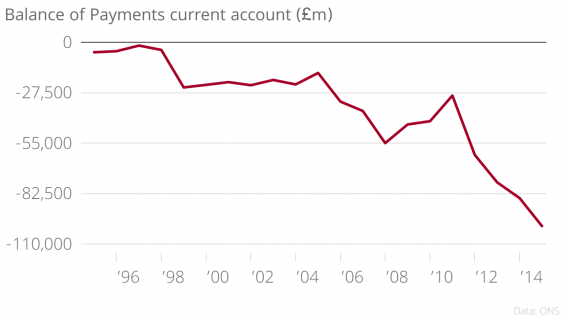 current balance of payments bop position of The balance of payments (bop) records all economic transactions between residents of a country and the rest of the world the bop account consists of current account, capital account, and financial account.