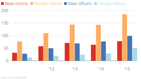 male-victims-female-victims-male-officers-female-officers-chartbuilder-3.png