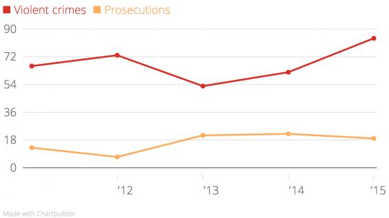 violent-crimes-prosecutions-chartbuilder.png