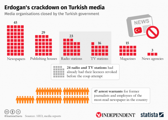 statista-erdogan-media-crackdown.png