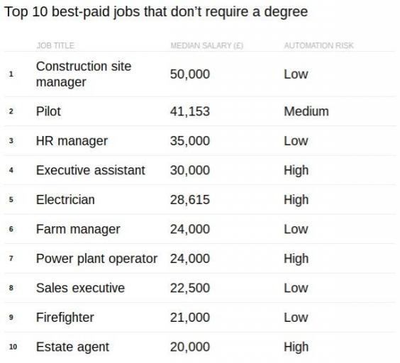Property Management top 10 degrees
