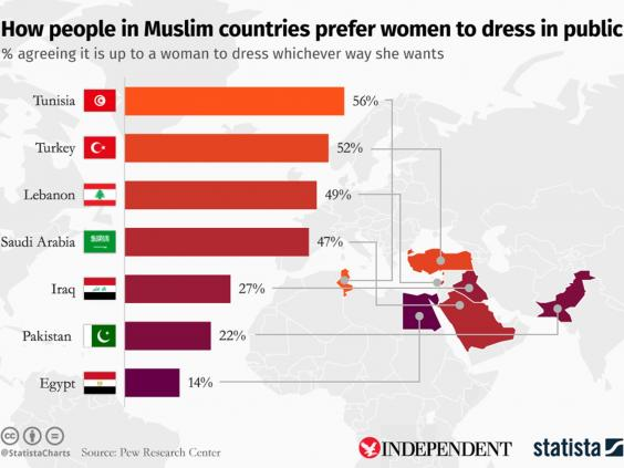 Burqa Bans As Debate Rages In Europe Survey Shows How