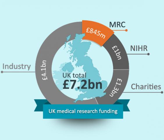 mrc-uk-medical-research-funding-diagram.png