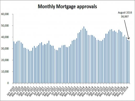Mortgage approvals at 19 month low, but consumer credit soars
