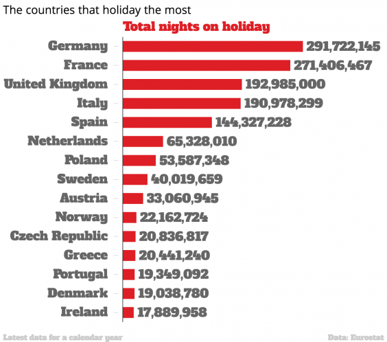 The most popular holiday destinations for Europeans have been ...