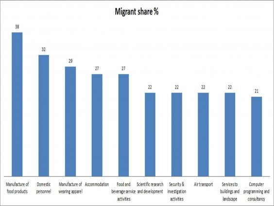 migrant-share-by-sector.jpg