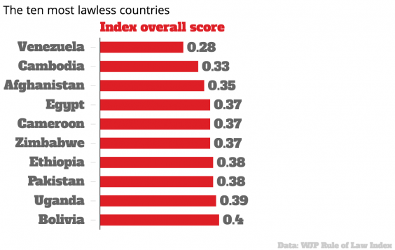 the-ten-most-lawless-countries-wjp-rule-