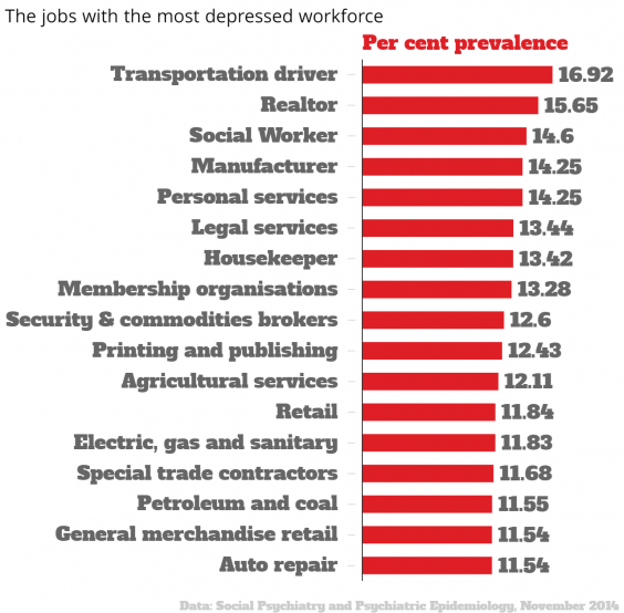 the-jobs-with-the-most-depressed-workforce-per-cent-prevalence-chartbuilder.png