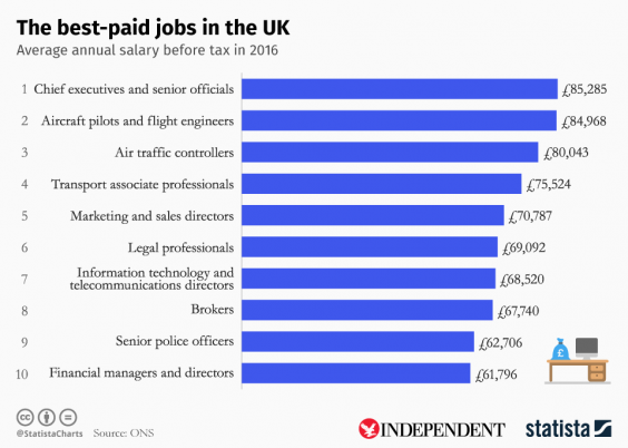 statista-salary-highest-paid-jobs.png