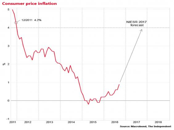Inflation to peak at 4% next year - NIESR