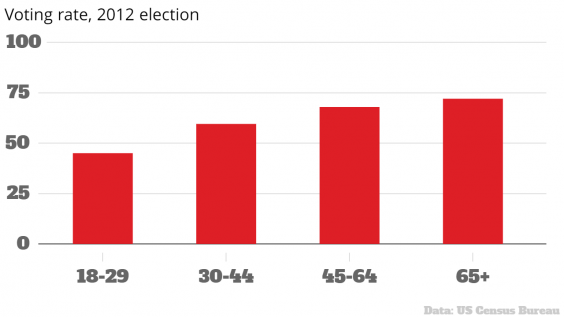 Voting Rate 2012 Election Voting Rate 2012 Election
