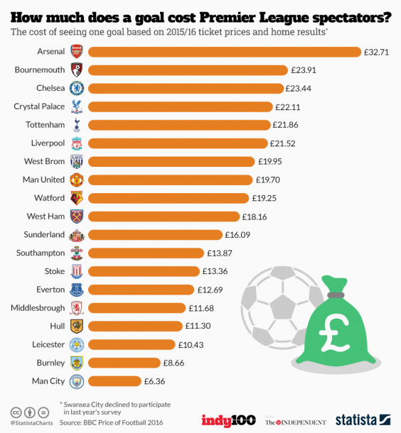 Premier League 17 Matchday Round Season 2018 2019: The Premier League Fans Who Pay The Most Per Goal