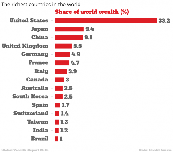 The map of the worlds richest countries indy100 the richest countries in the world share of gumiabroncs Choice Image