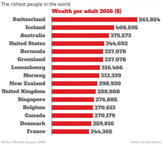 The map of the worlds richest countries indy100 the richest people in the world wealth per gumiabroncs Choice Image