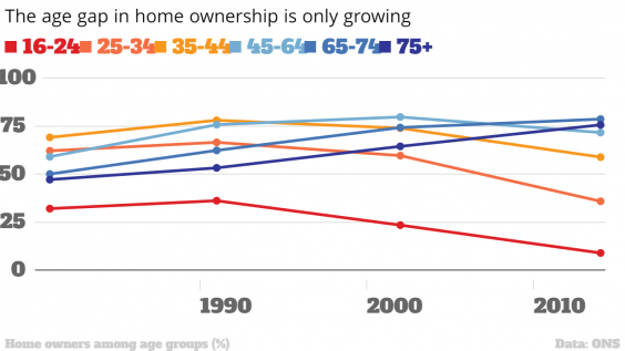 the-age-gap-in-home-ownership-is-only-gr