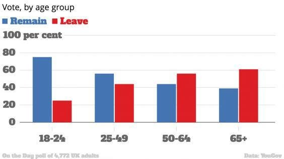 age-groups-brexit.jpg