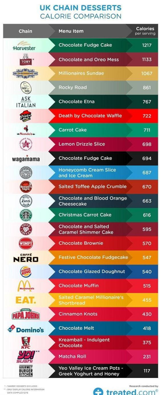 least-healthy-desserts.jpg
