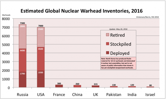 nuclear-stockpiles.png