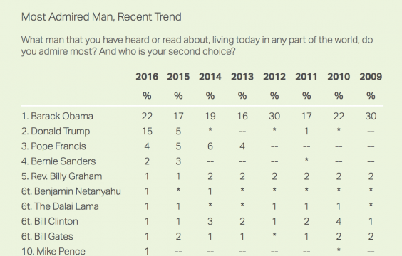 Image result for president obama selected most admired man of the year 2016