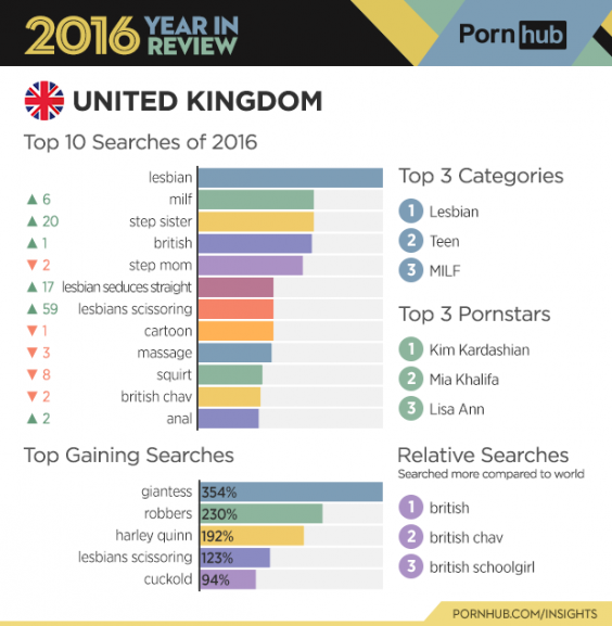 Most popular porn searches by country
