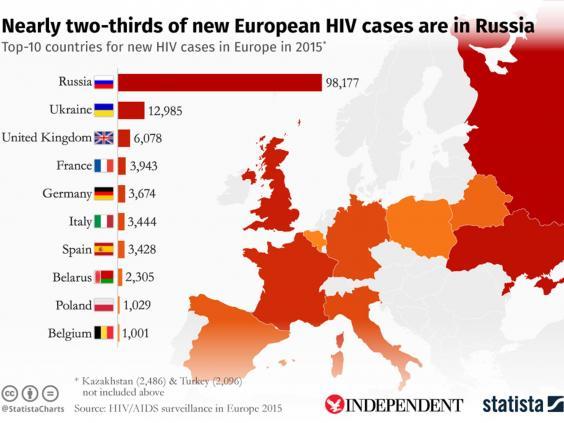 hiv-graph-statista.jpg