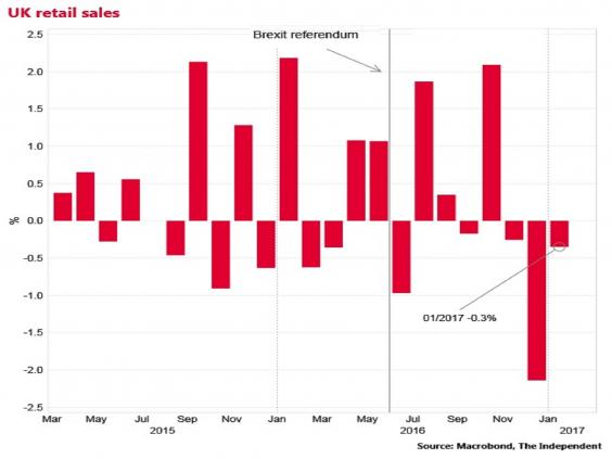 UK Retail Sales Log Unexpected Fall In January