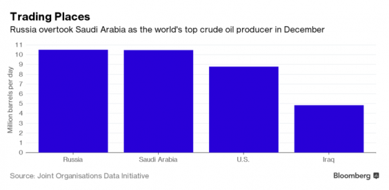 crude-oil-russia-saudia-arabia.png