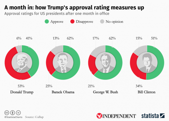 How unpopular has President Donald Trump become? This ...