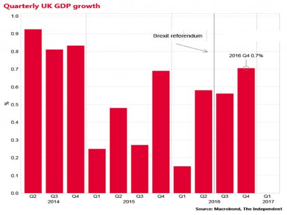 United Kingdom  economy grew less quickly than first estimated in 2016