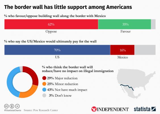 20170227-border-wall-statista.png