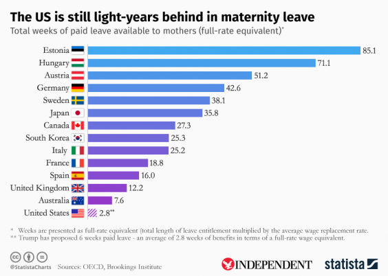 Maternity leave chart showing number of weeks off at average full wage ...