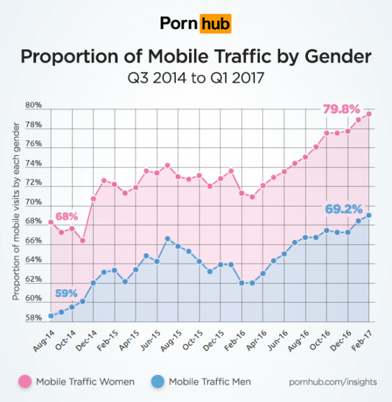 pornhub-mobile-gender.png