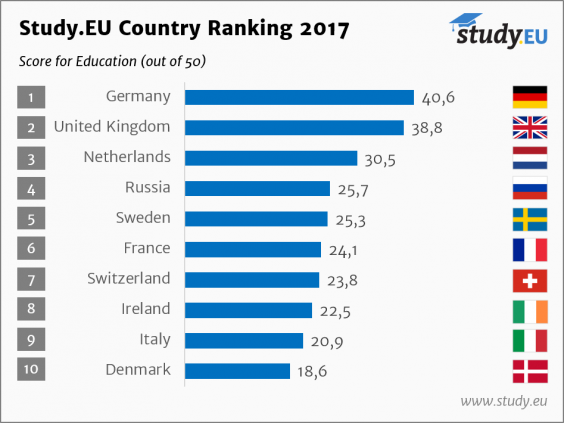 study.eu-country-ranking-2017-education.png