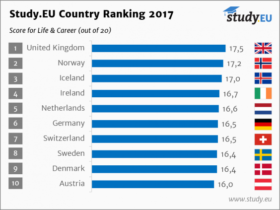 study.eu-country-ranking-2017-life-career.png