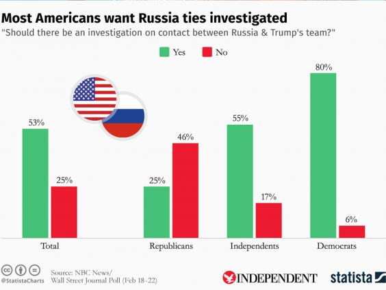 Russian-ties investigation needs to be non-partisan: #tellusatoday
