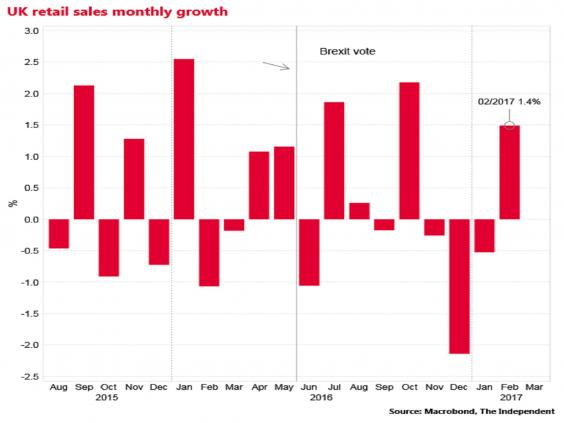 Retail sales rise 3.7% in February