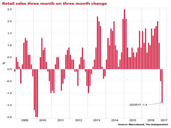 United Kingdom  retail sales surge 1.4% in February