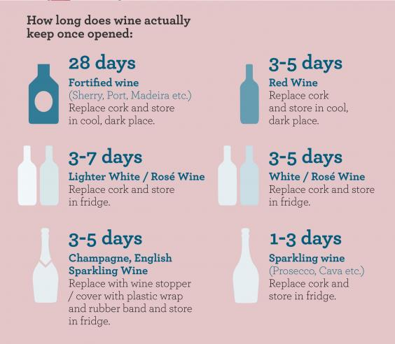 How long do different wines keep after you open them for How to preserve wine after opening