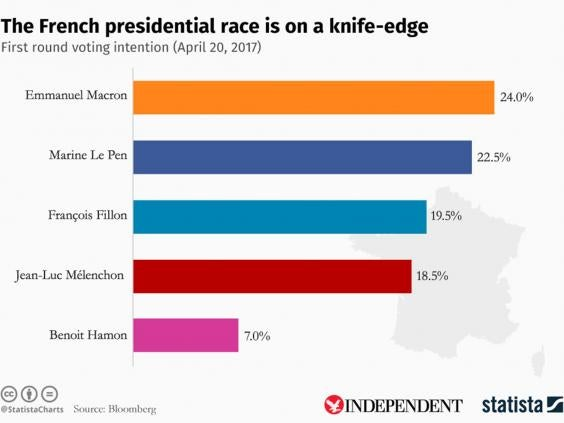 france-election-chart.jpg Paris attack: Marine Le Pen seeks to exploit Champs Elysees shooting amid fears killing could influence election - france election chart - Paris attack: Marine Le Pen seeks to exploit Champs Elysees shooting amid fears killing could influence election