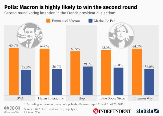 marine-le-pen-emmanuel-macron-statistics.png