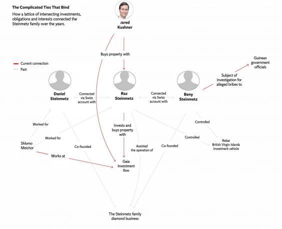 kushner-connections.jpg