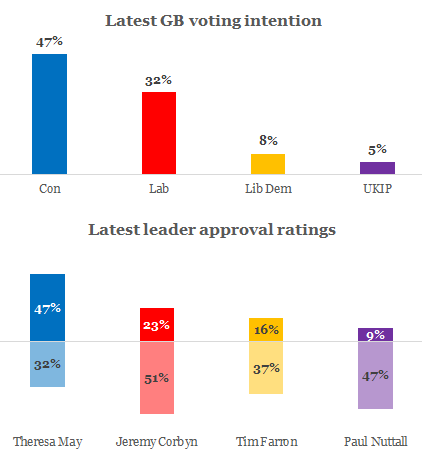 polling2017may.png
