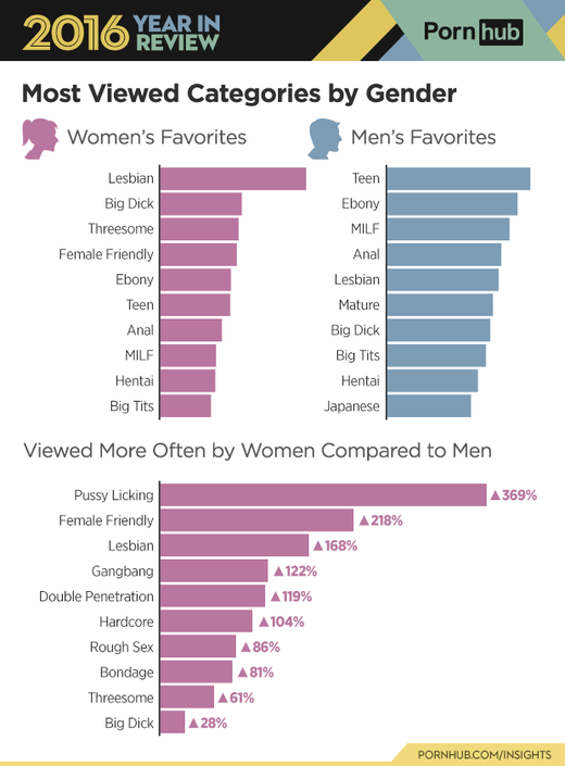 Category most watched lesbian