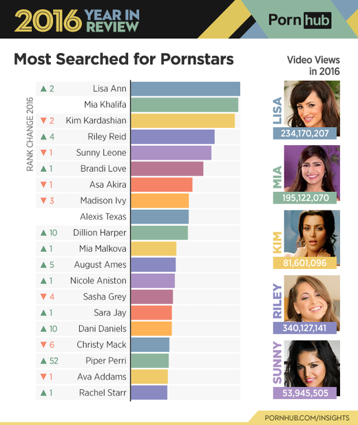 Porn Star Ranking