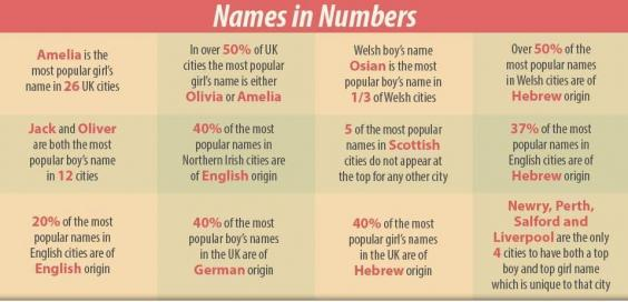 On The Whole 40 Per Cent Of Most Popular Names In UK Are German Origin And 37 Hebrew